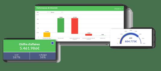 Des KPIs et des graphiques issus de la plateforme de management de la performance EMAsphere tels que ceux suivis par Urbantz