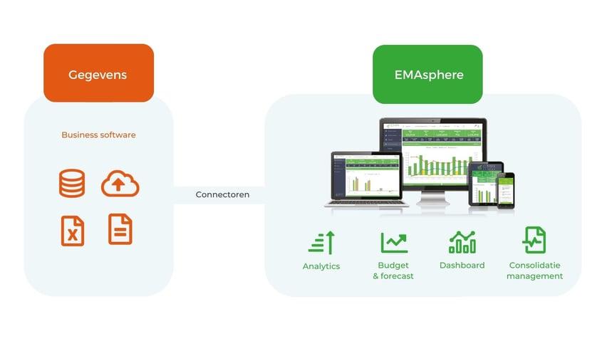 Het gegevenspad van de bedrijfssoftware naar EMAsphere in de context van kostenberekening