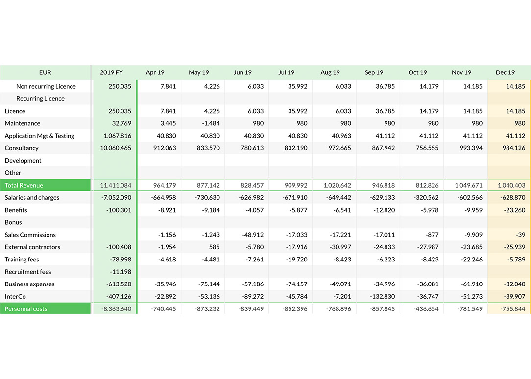 cost-revenue-monthly-grid
